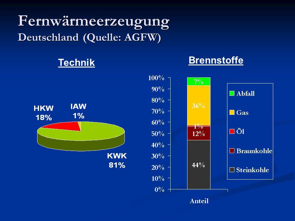 Fernwärmeerzeugung Deutschland (Quelle: AGFW) Technik Brennstoffe