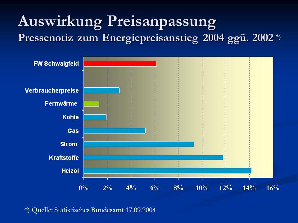 Auswirkung Preisanpassung Pressenotiz zum Energiepreisanstieg 2004 ggü. 2002 *) *) Quelle: Statistisches Bundesamt 17.09.2004