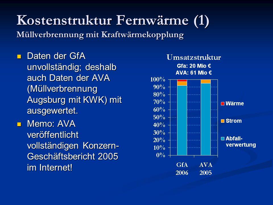 Kostenstruktur Fernwärme (1) Müllverbrennung mit Kraftwärmekopplung Daten der GfA unvollständig; deshalb auch Daten der AVA (Müllverbrennung Augsburg