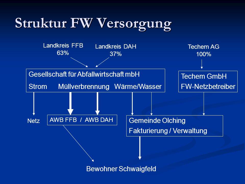 Struktur FW Versorgung Gesellschaft für Abfallwirtschaft mbH Strom Müllverbrennung Wärme/Wasser AWB FFB / AWB DAH Netz Techem GmbH FW-Netzbetreiber Ge