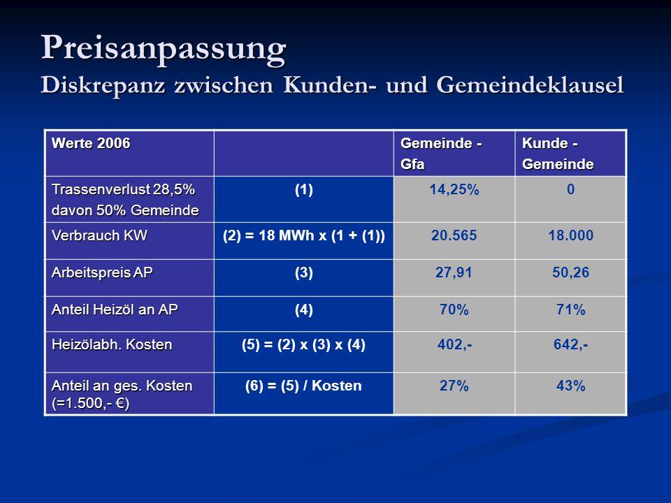 Preisanpassung Diskrepanz zwischen Kunden- und Gemeindeklausel Werte 2006 Gemeinde - Gfa Kunde - Gemeinde Trassenverlust 28,5% davon 50% Gemeinde (1)1