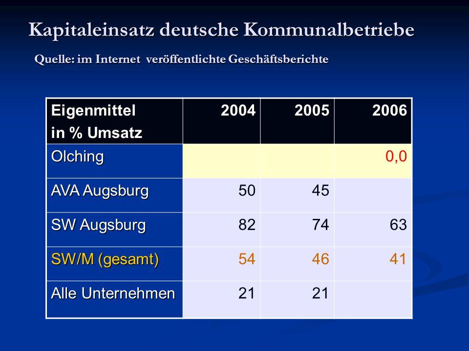 Kapitaleinsatz deutsche Kommunalbetriebe Quelle: im Internet veröffentlichte Geschäftsberichte Eigenmittel in % Umsatz 200420052006 Olching0,0 AVA Aug