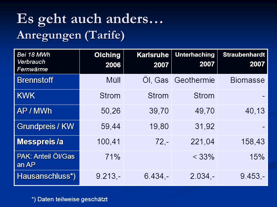 Es geht auch anders… Anregungen (Tarife) Bei 18 MWh Verbrauch Fernwärme Olching2006Karlsruhe2007Unterhaching2007Straubenhardt2007 BrennstoffMüllÖl, Ga