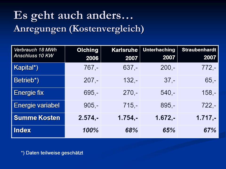Es geht auch anders… Anregungen (Kostenvergleich) Verbrauch 18 MWh Anschluss 10 KW Olching2006Karlsruhe2007Unterhaching2007Straubenhardt2007 Kapital*)