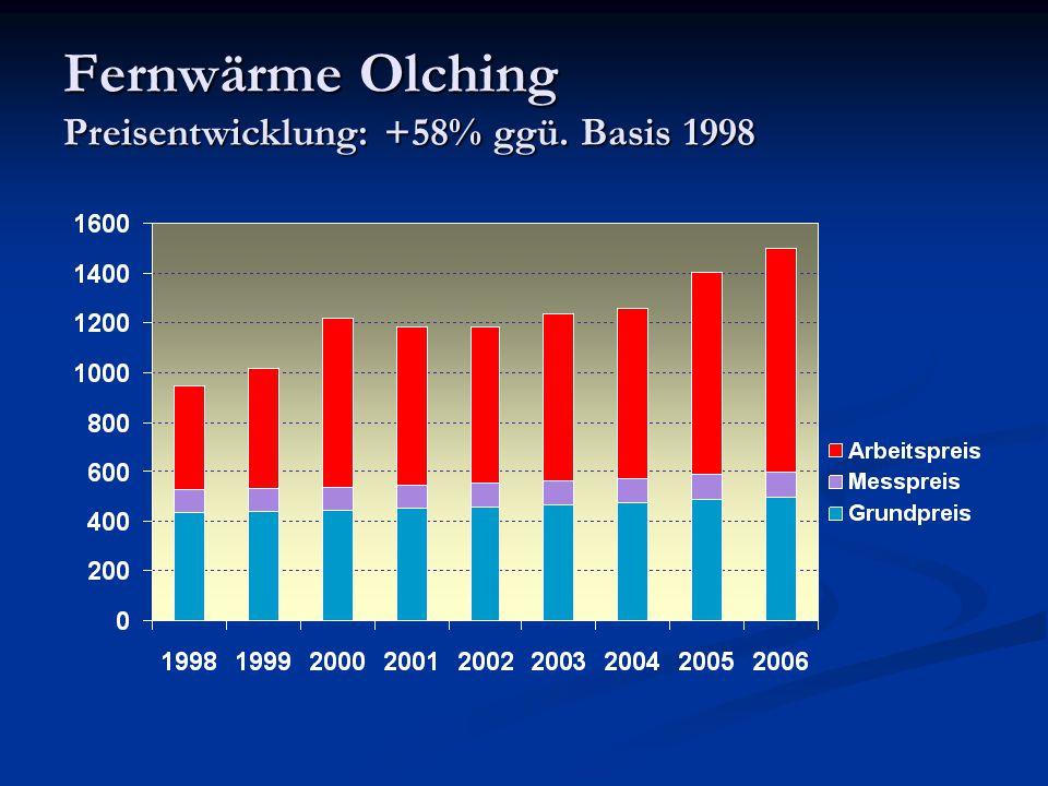 Renditen deutsche Kommunalbetriebe Quelle: im Internet veröffentlichte Geschäftsberichte und Gutachten Ergebnis in % vom Umsatz 200420052006 Olching13,6 AVA Augsburg 6,16,7 SW Augsburg 2,23,02,9 SW/M Gashandel 4,4- 1,2- 0,2 Alle Unternehmen 3,43,6