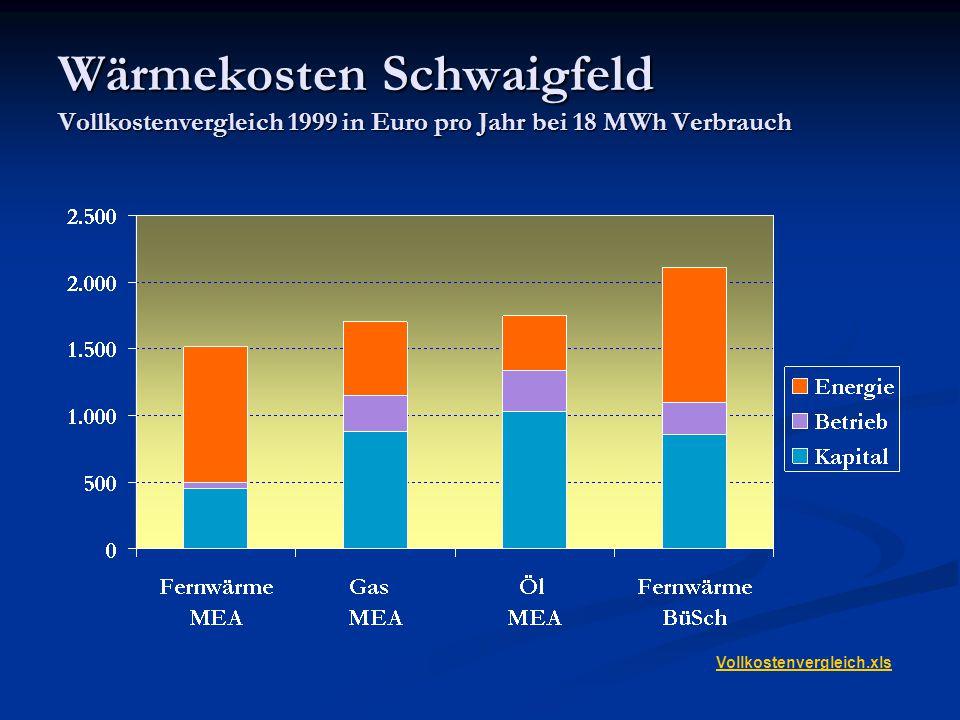 Wärmekosten Deutschland Vollkostenvergleich 2006 AGFW (Musterhaus mit 288 MWh Verbrauch und 160 KW Anschluss) *) Eigene konservative Hochrechnung (Kapital und Betrieb wie bei Einfamilienhaus)