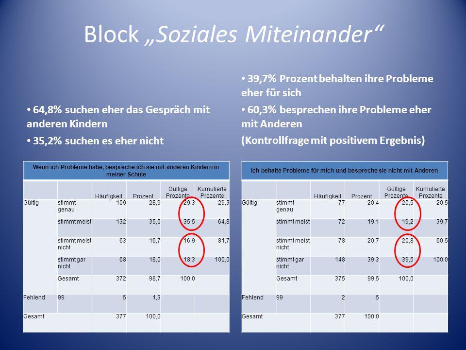 Block Soziales Miteinander 64,8% suchen eher das Gespräch mit anderen Kindern 35,2% suchen es eher nicht Wenn ich Probleme habe, bespreche ich sie mit