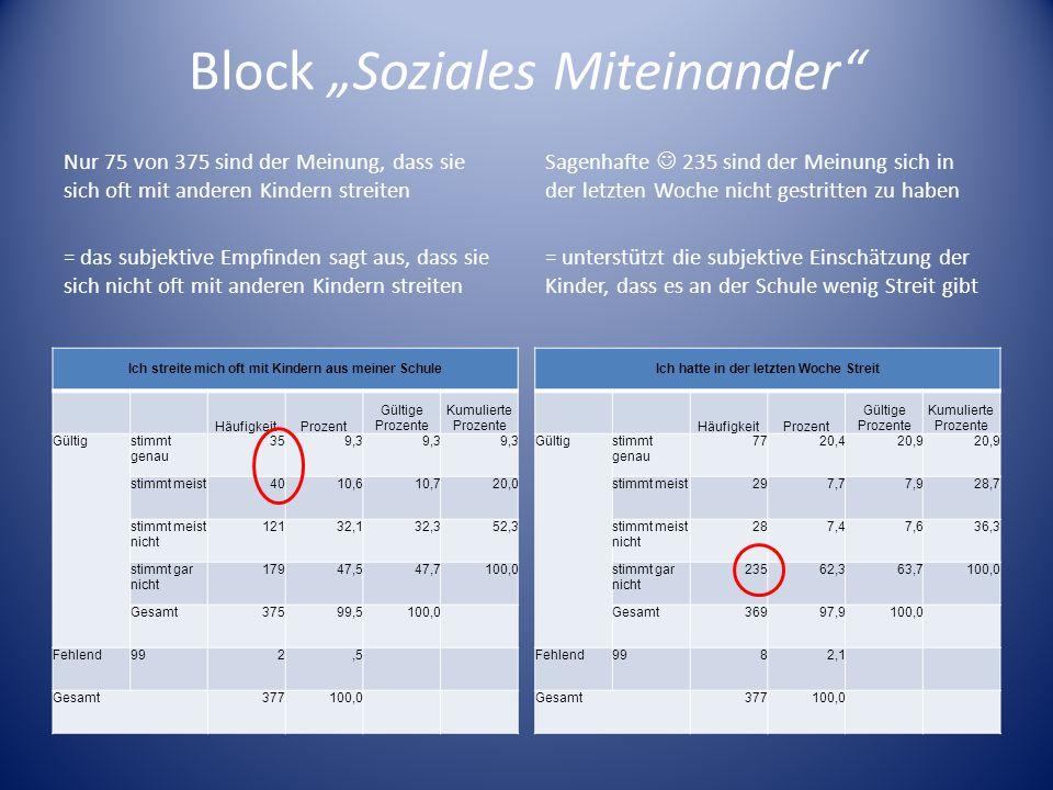 Block Soziales Miteinander Nur 75 von 375 sind der Meinung, dass sie sich oft mit anderen Kindern streiten = das subjektive Empfinden sagt aus, dass s