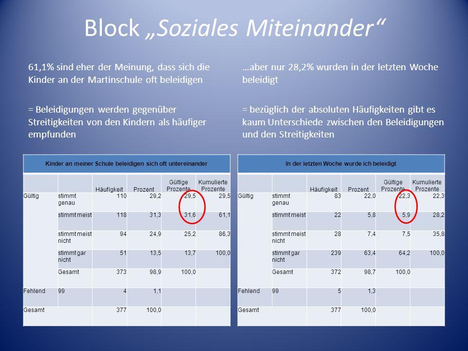Block Soziales Miteinander 61,1% sind eher der Meinung, dass sich die Kinder an der Martinschule oft beleidigen = Beleidigungen werden gegenüber Strei