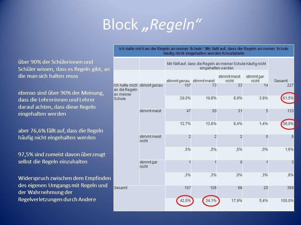 Block Regeln über 90% der Schülerinnen und Schüler wissen, dass es Regeln gibt, an die man sich halten muss ebenso sind über 90% der Meinung, dass die
