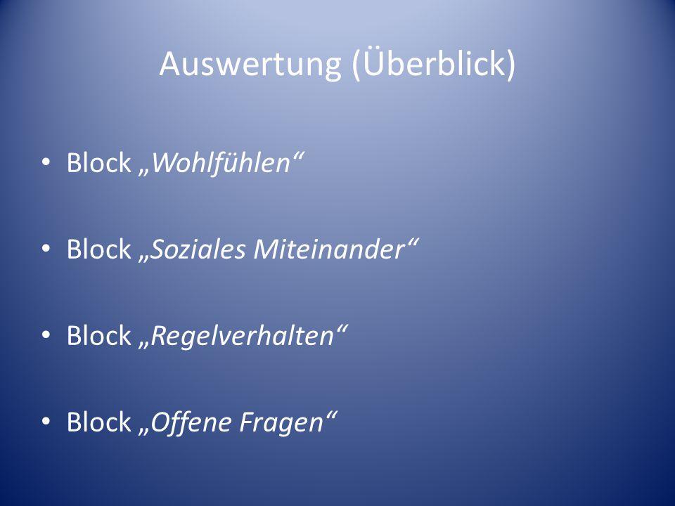 Auswertung (Überblick) Block Wohlfühlen Block Soziales Miteinander Block Regelverhalten Block Offene Fragen
