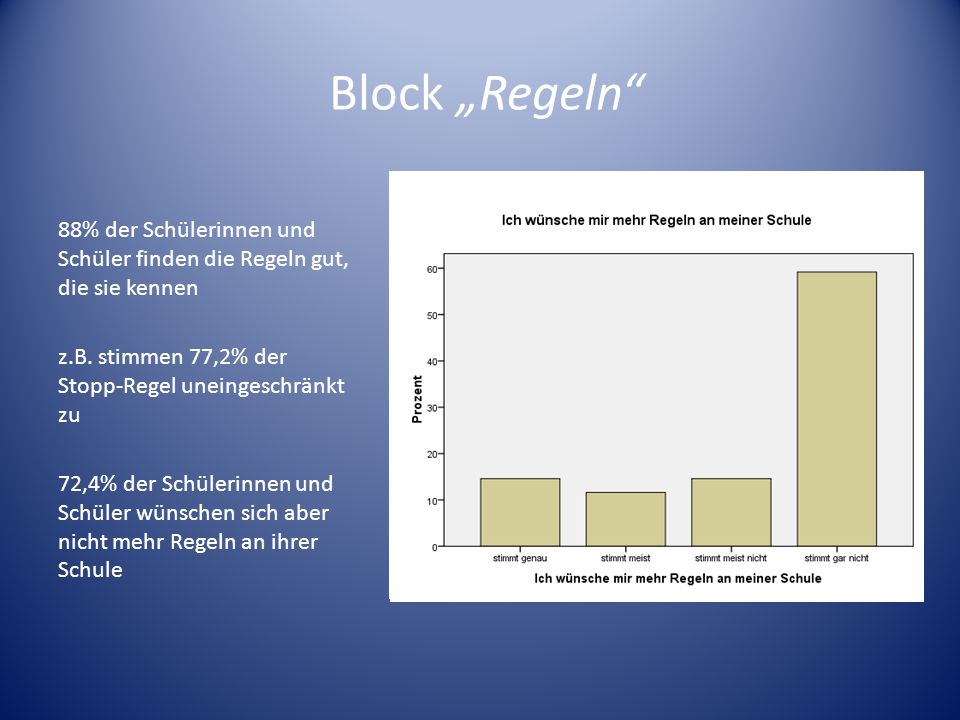 88% der Schülerinnen und Schüler finden die Regeln gut, die sie kennen z.B. stimmen 77,2% der Stopp-Regel uneingeschränkt zu 72,4% der Schülerinnen un