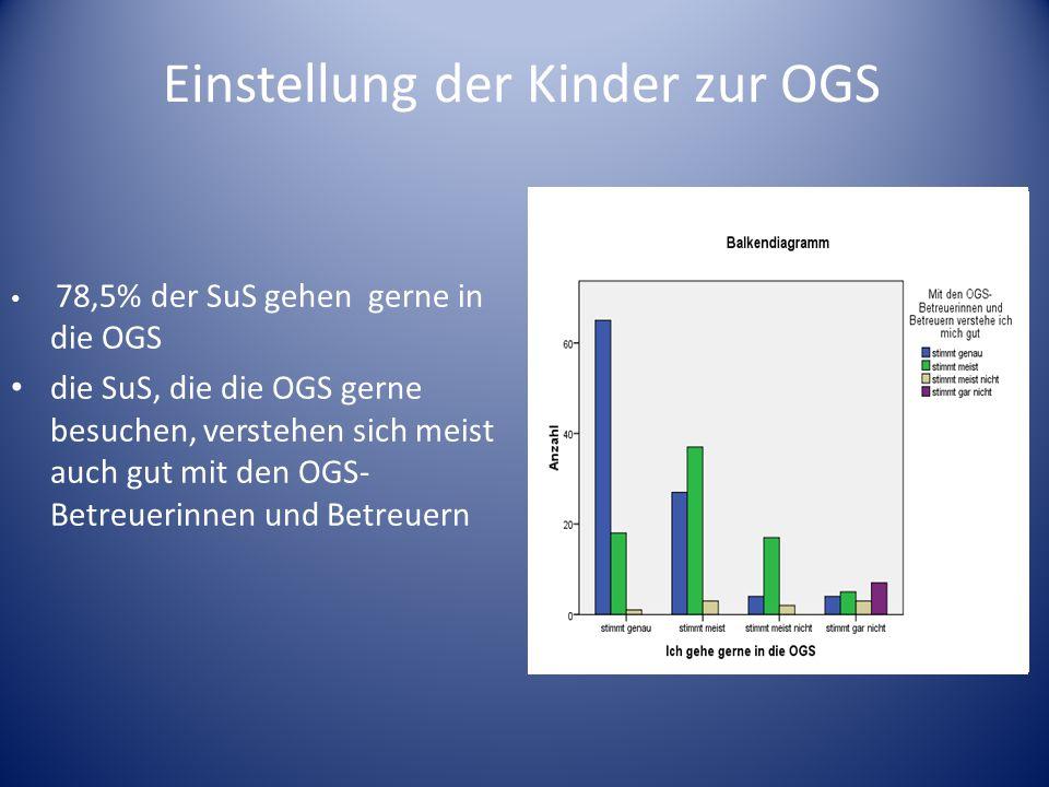 Einstellung der Kinder zur OGS 78,5% der SuS gehen gerne in die OGS die SuS, die die OGS gerne besuchen, verstehen sich meist auch gut mit den OGS- Be