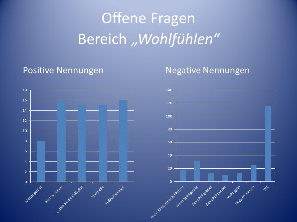 Offene Fragen Positive NennungenNegative Nennungen Bereich Wohlfühlen