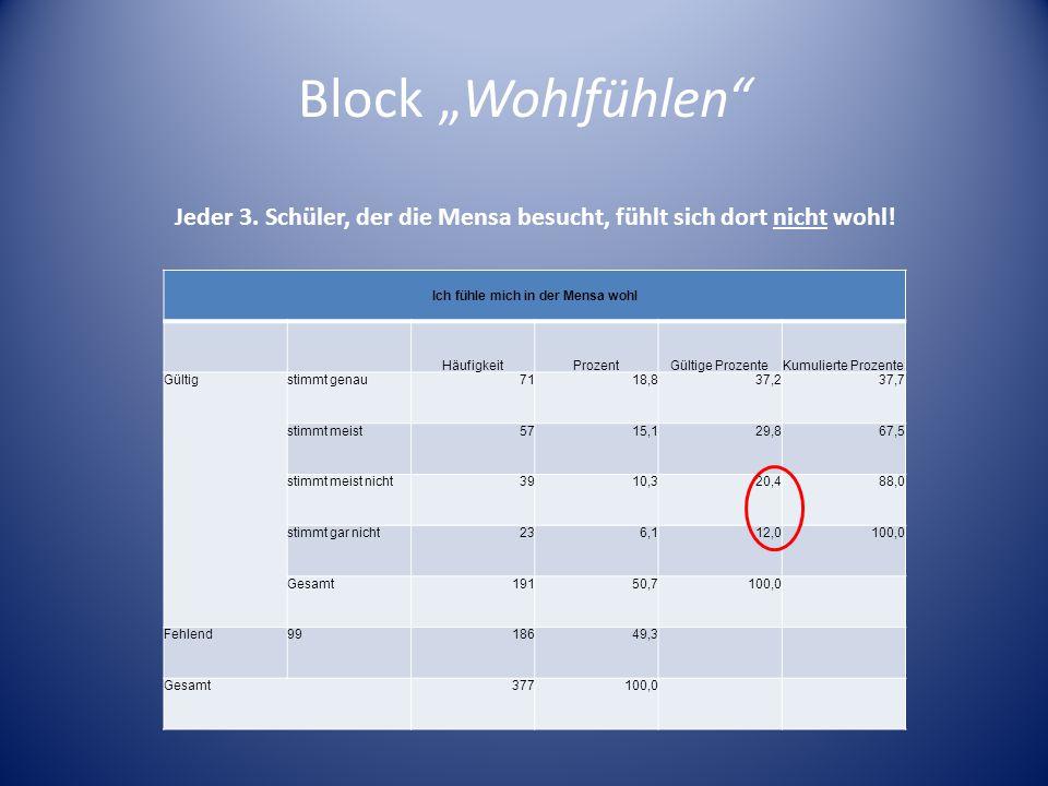 Block Wohlfühlen >> Könnten sich die SuS durch die Verbesserung der Mensasituation im Allgemeinen wohler fühlen.
