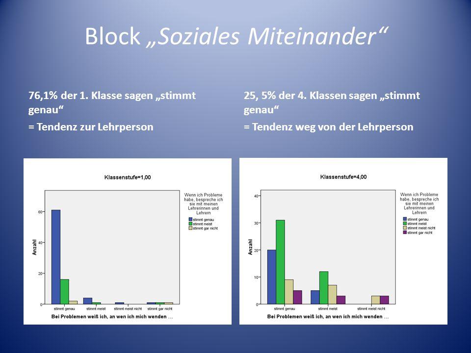 Block Soziales Miteinander 76,1% der 1. Klasse sagen stimmt genau = Tendenz zur Lehrperson 25, 5% der 4. Klassen sagen stimmt genau = Tendenz weg von