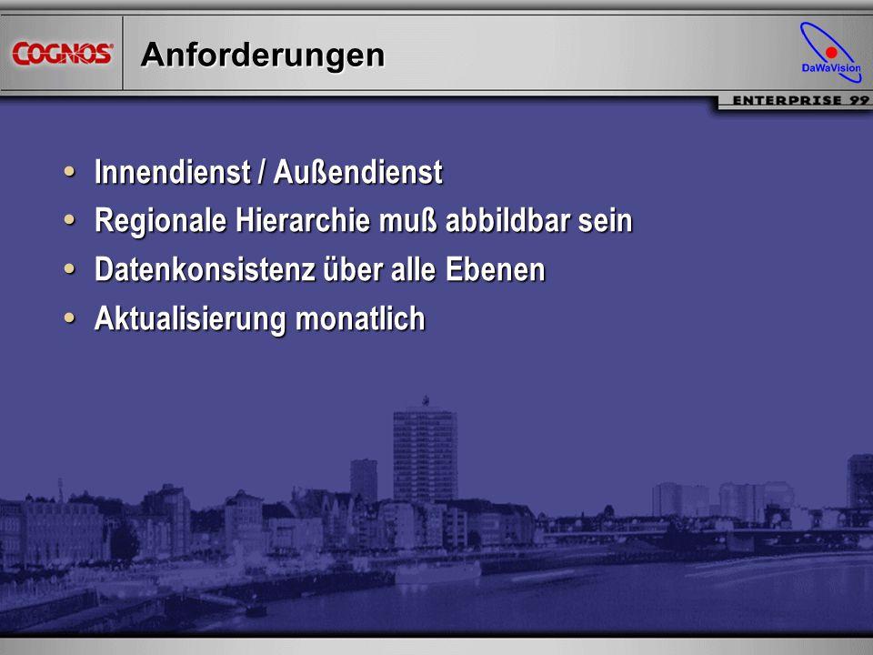 Transparente Information als Grundlage für ein erfolgreiches Controlling Claus Anton Finze, Projektleiter, DaWaVision