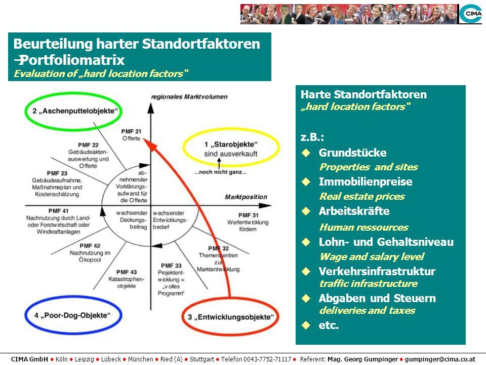 CIMA GmbH Köln Leipzig Lübeck München Ried (A) Stuttgart Telefon 0043-7752-71117 Referent: Mag. Georg Gumpinger gumpinger@cima.co.at Beurteilung harte