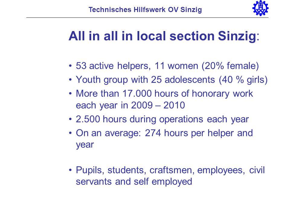 Thank you for your attention! Technisches Hilfswerk OV Sinzig