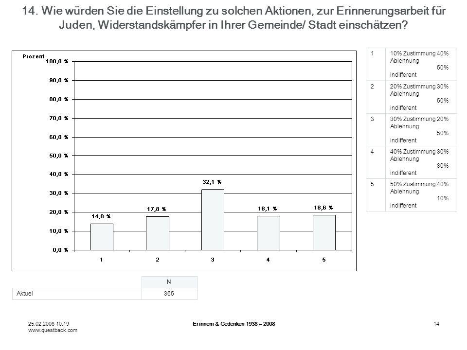 25.02.2008 10:19 www.questback.com Erinnern & Gedenken 1938 – 200814 14.