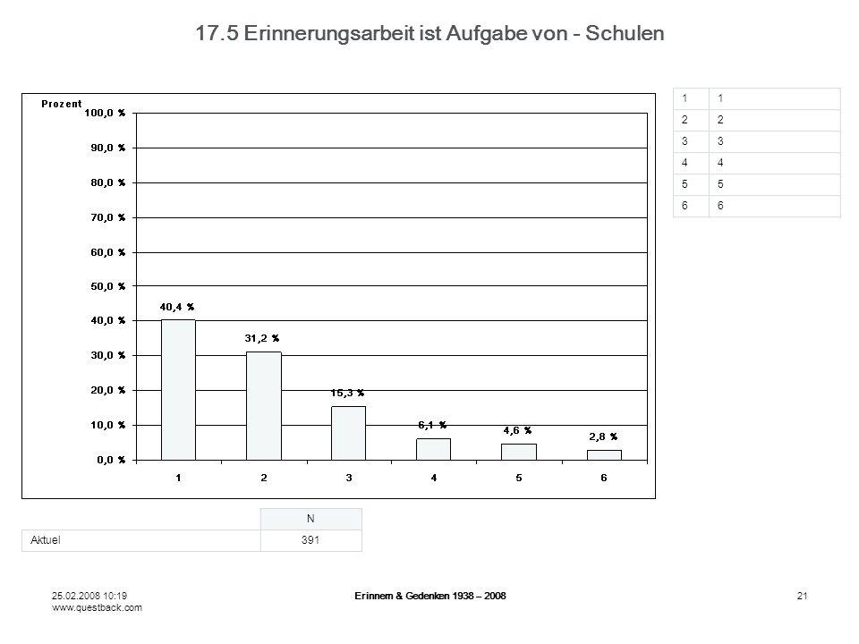 25.02.2008 10:19 www.questback.com Erinnern & Gedenken 1938 – 200821 17.5 Erinnerungsarbeit ist Aufgabe von - Schulen N Aktuel391 11 22 33 44 55 66