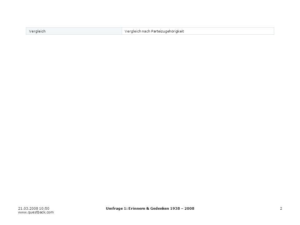 21.03.2008 10:50 www.questback.com Umfrage 1: Erinnern & Gedenken 1938 – 200833 22.3 Erinnern im Umfeld von Kriegerdenkmälern 11 22 33 44 55 66 N Aktuel151 SPÖ68 ÖVP42 Grüne34