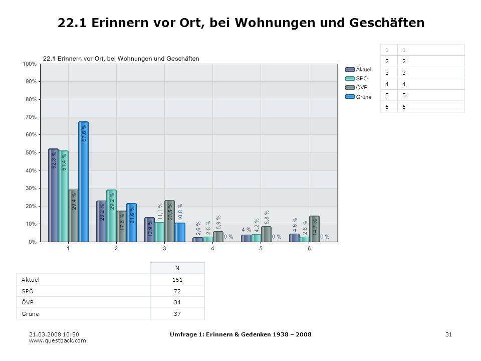 21.03.2008 10:50 www.questback.com Umfrage 1: Erinnern & Gedenken 1938 – 200831 22.1 Erinnern vor Ort, bei Wohnungen und Geschäften 11 22 33 44 55 66 N Aktuel151 SPÖ72 ÖVP34 Grüne37