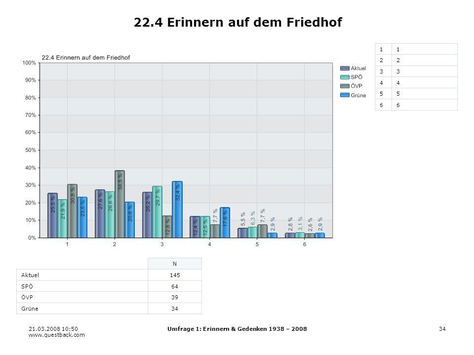 21.03.2008 10:50 www.questback.com Umfrage 1: Erinnern & Gedenken 1938 – 200834 22.4 Erinnern auf dem Friedhof 11 22 33 44 55 66 N Aktuel145 SPÖ64 ÖVP39 Grüne34