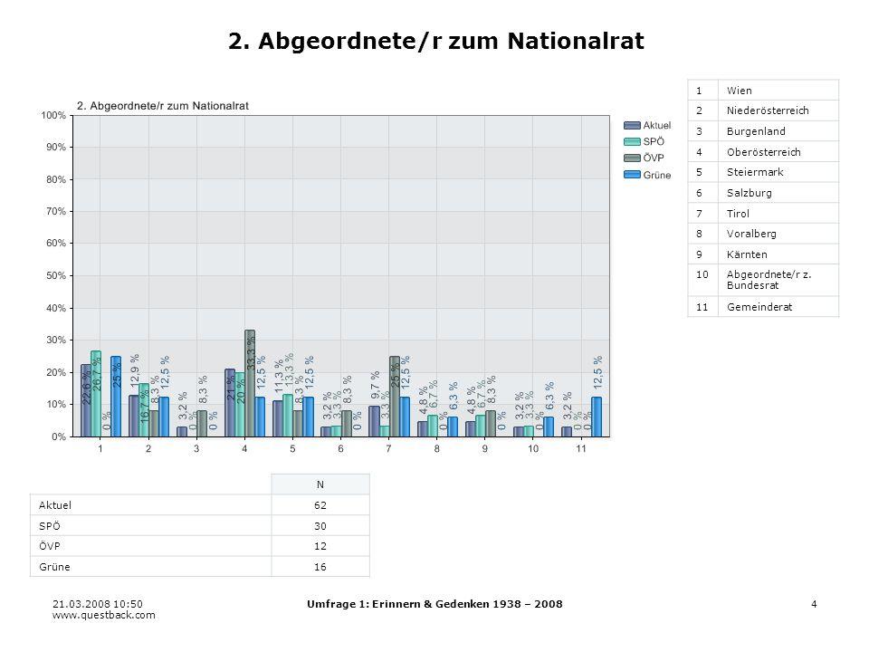 21.03.2008 10:50 www.questback.com Umfrage 1: Erinnern & Gedenken 1938 – 200825 19.6 Erwachsenenbildungseinrichtungen 11 22 33 44 55 66 N Aktuel163 SPÖ75 ÖVP38 Grüne39