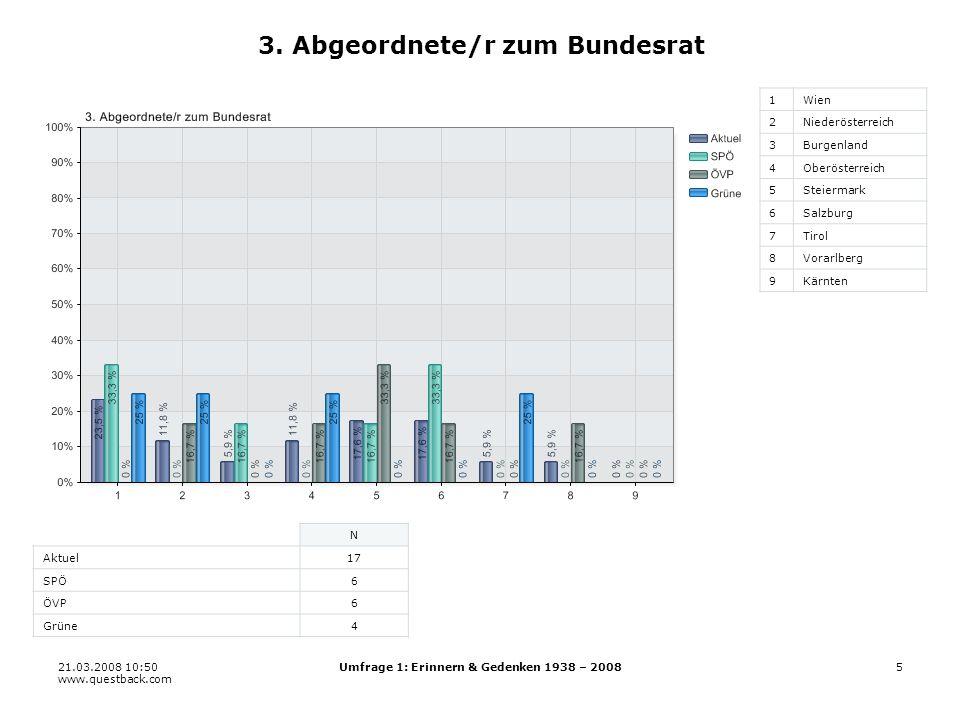 21.03.2008 10:50 www.questback.com Umfrage 1: Erinnern & Gedenken 1938 – 200826 19.7 Jugendorganisationen 11 22 33 44 55 66 N Aktuel170 SPÖ79 ÖVP41 Grüne39