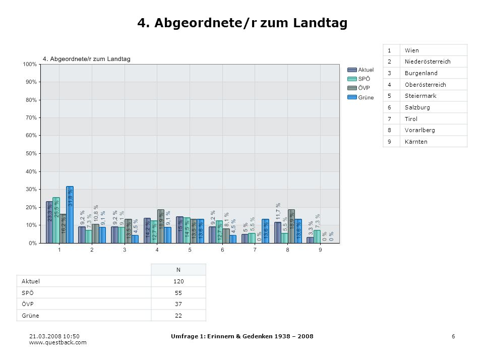 21.03.2008 10:50 www.questback.com Umfrage 1: Erinnern & Gedenken 1938 – 200827 19.8 Kirchen 11 22 33 44 55 66 N Aktuel159 SPÖ71 ÖVP42 Grüne37