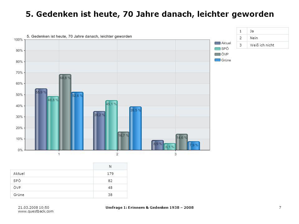 21.03.2008 10:50 www.questback.com Umfrage 1: Erinnern & Gedenken 1938 – 200828 20.