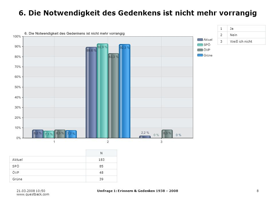 21.03.2008 10:50 www.questback.com Umfrage 1: Erinnern & Gedenken 1938 – 20088 6.