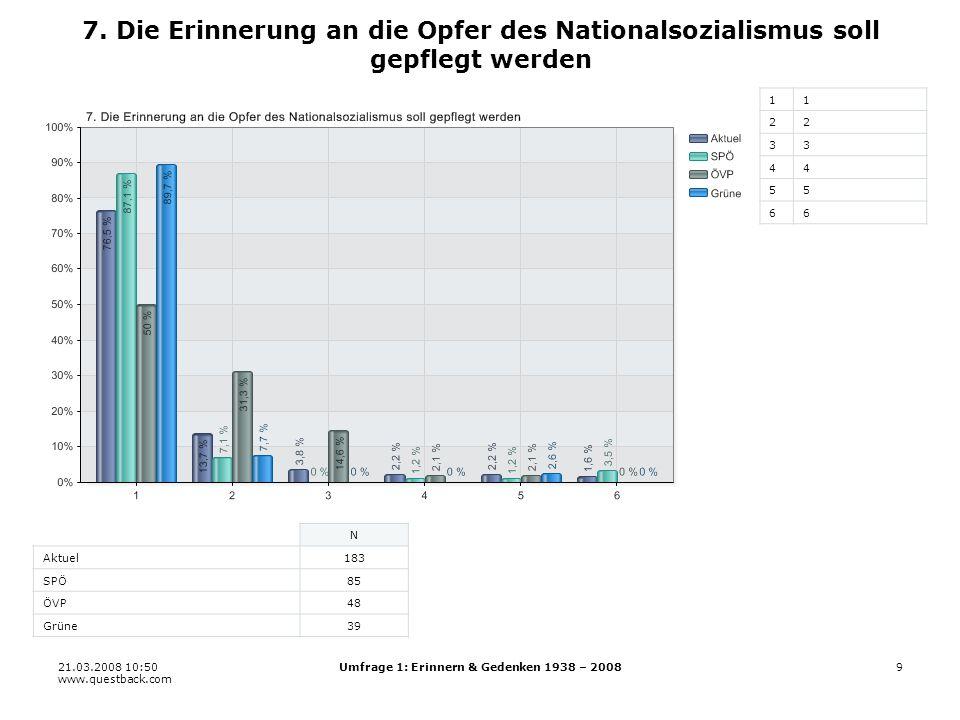 21.03.2008 10:50 www.questback.com Umfrage 1: Erinnern & Gedenken 1938 – 200820 19.1 Gemeinde/Stadt/Bezirk 11 22 33 44 55 66 N Aktuel176 SPÖ80 ÖVP47 Grüne39
