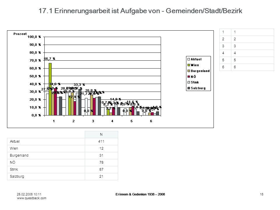 25.02.2008 10:11 www.questback.com Erinnern & Gedenken 1938 – 200818 17.1 Erinnerungsarbeit ist Aufgabe von - Gemeinden/Stadt/Bezirk N Aktuel411 Wien1