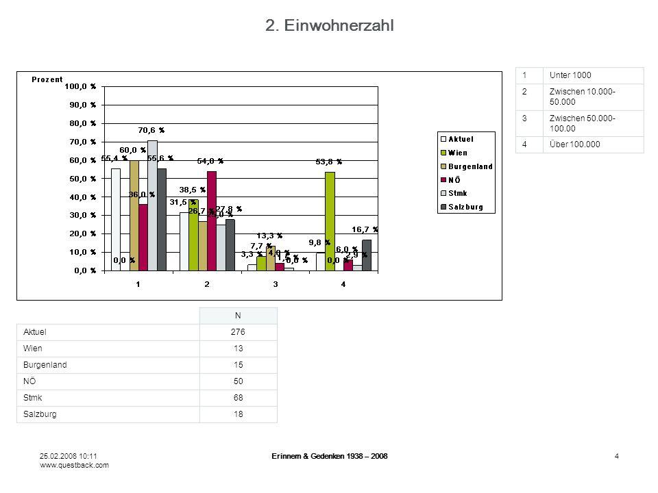 25.02.2008 10:11 www.questback.com Erinnern & Gedenken 1938 – 20084 2. Einwohnerzahl N Aktuel276 Wien13 Burgenland15 NÖ50 Stmk68 Salzburg18 1Unter 100