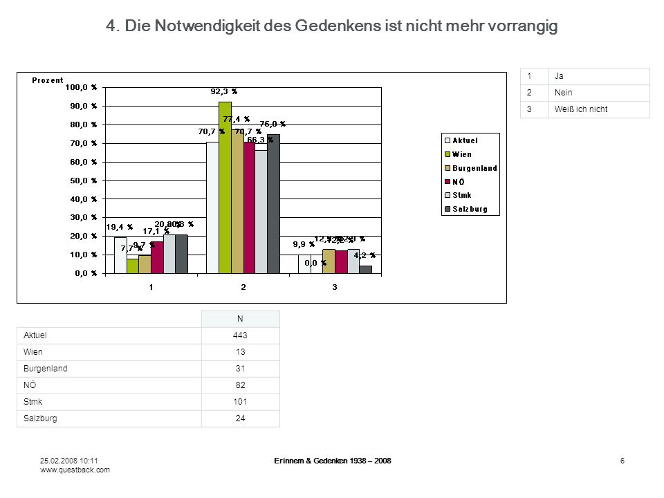 25.02.2008 10:11 www.questback.com Erinnern & Gedenken 1938 – 20086 4.