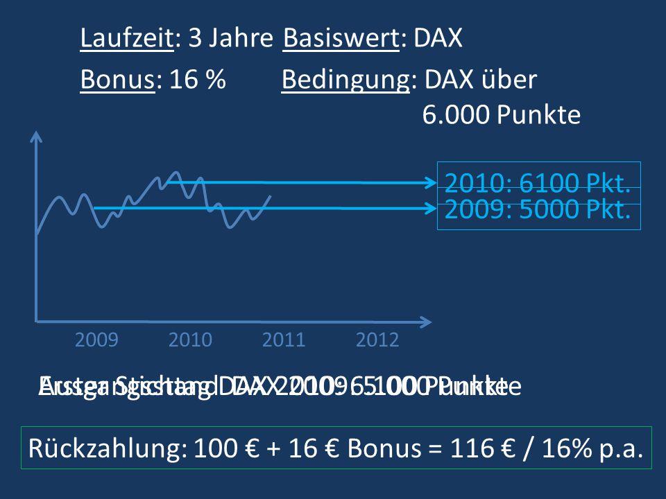 2009201120102012 Laufzeit: 3 Jahre Bonus: 16 % Basiswert: DAX Bedingung: DAX über 6.000 Punkte Rückzahlung: 100 + 16 Bonus = 116 / 8% p.a.