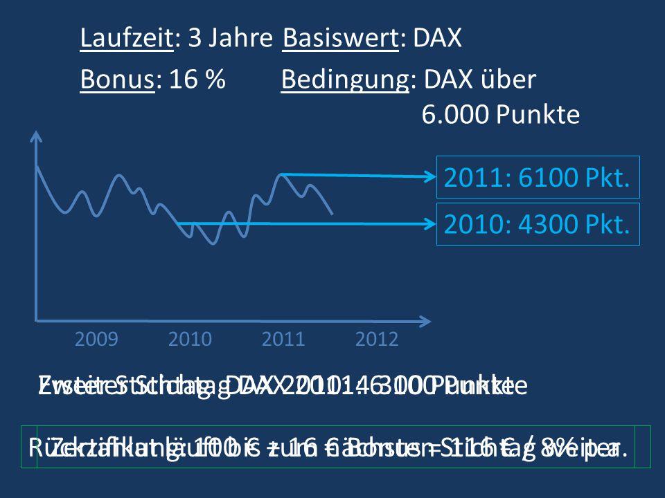 2009201120102012 Laufzeit: 3 Jahre Bonus: 16 % Basiswert: DAX Bedingung: DAX über 6.000 Punkte Rückzahlung: 100 + 16 Bonus = 116 / 5,3% p.a.