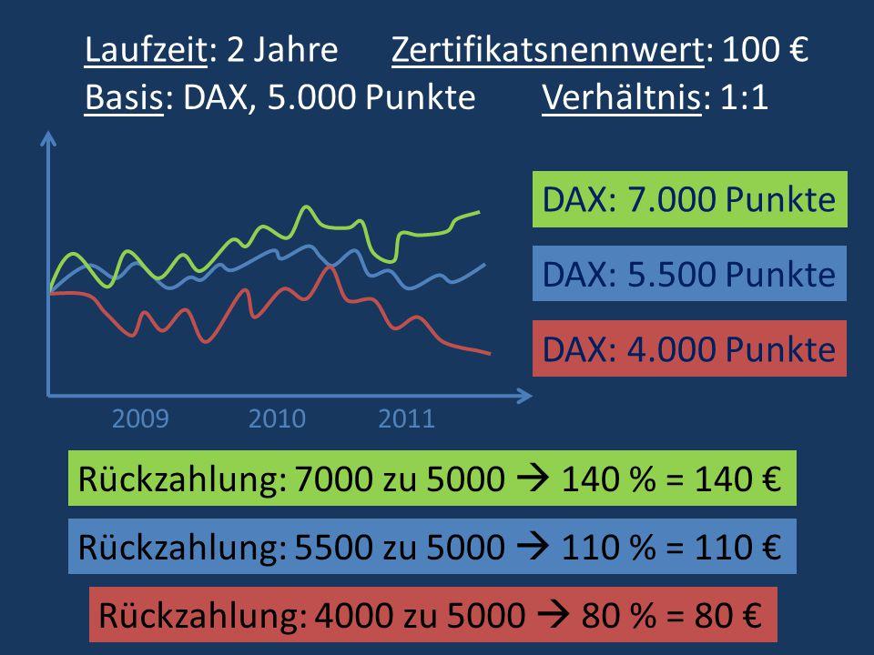 Rückzahlung: 7000 zu 5000 140 % = 140 DAX: 5.500 Punkte DAX: 4.000 Punkte DAX: 7.000 Punkte 200920112010 Rückzahlung: 4000 zu 5000 80 % = 80 Rückzahlu