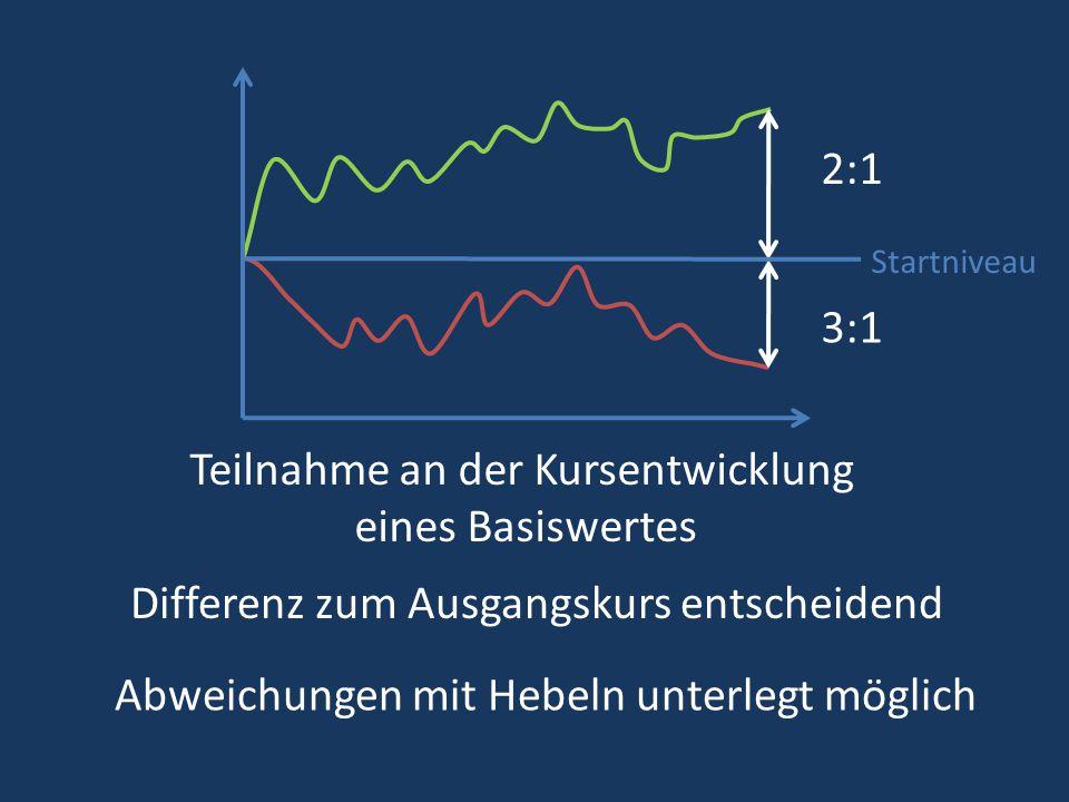 Teilnahme an der Kursentwicklung eines Basiswertes Differenz zum Ausgangskurs entscheidend Abweichungen mit Hebeln unterlegt möglich 2:1 3:1 Startniveau