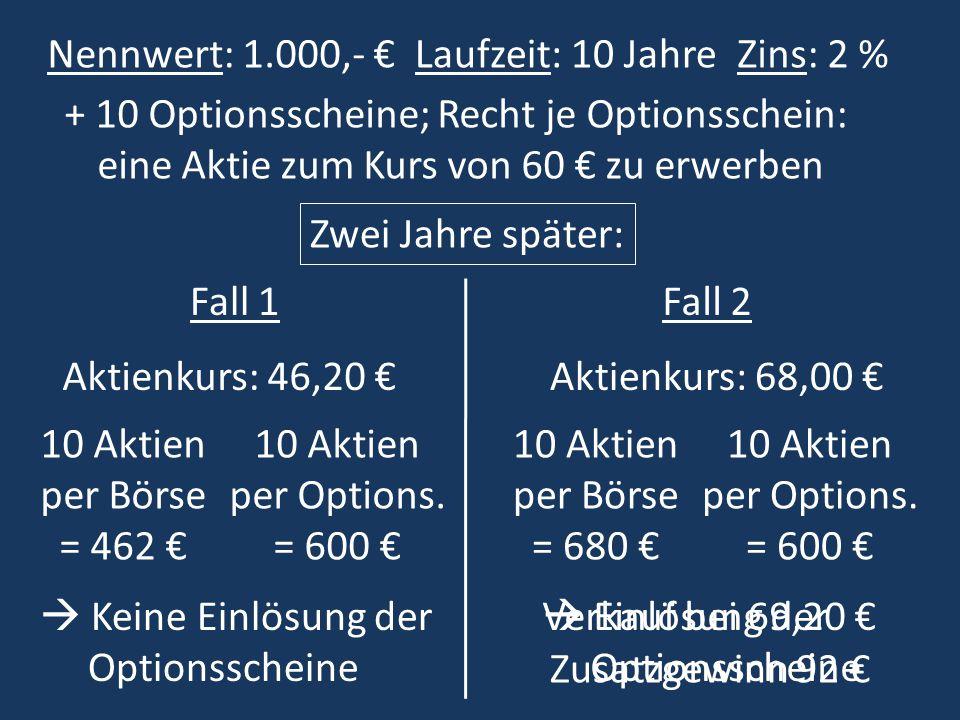 Laufzeit: 10 JahreZins: 2 %Nennwert: 1.000,- + 10 Optionsscheine; Recht je Optionsschein: eine Aktie zum Kurs von 60 zu erwerben Zwei Jahre später: Aktienkurs: 46,20 Aktienkurs: 68,00 Fall 1Fall 2 Keine Einlösung der Optionsscheine 10 Aktien per Börse = 462 10 Aktien per Options.