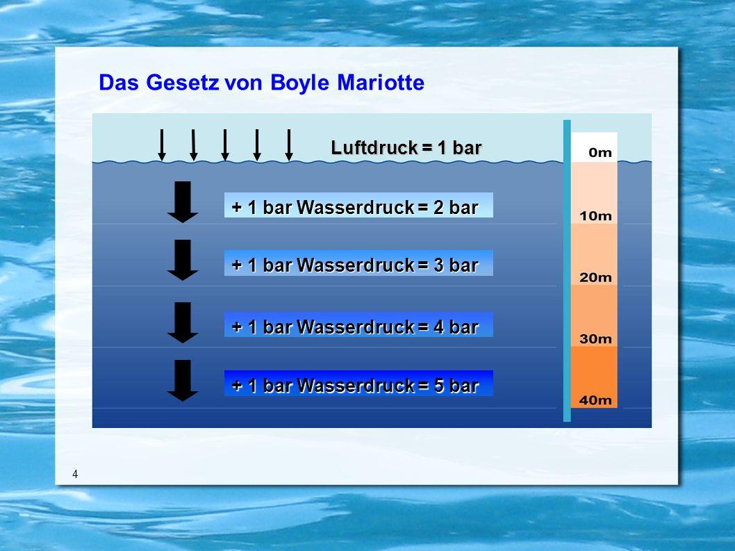 Das Gesetz von Boyle Mariotte 4 Luftdruck = 1 bar + 1 bar Wasserdruck = 2 bar + 1 bar Wasserdruck = 3 bar + 1 bar Wasserdruck = 4 bar + 1 bar Wasserdruck = 5 bar