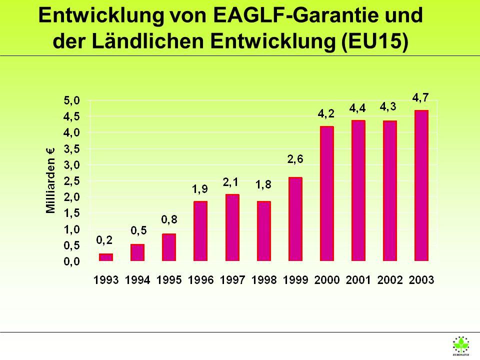 Entwicklung von EAGLF-Garantie und der Ländlichen Entwicklung (EU15)