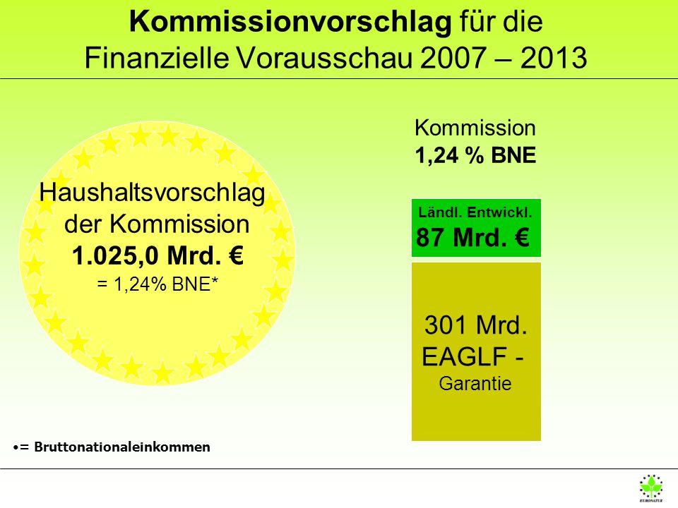 Kommissionvorschlag für die Finanzielle Vorausschau 2007 – 2013 Kommission 1,24 % BNE 301 Mrd. EAGLF - Garantie Ländl. Entwickl. 87 Mrd. = Bruttonatio