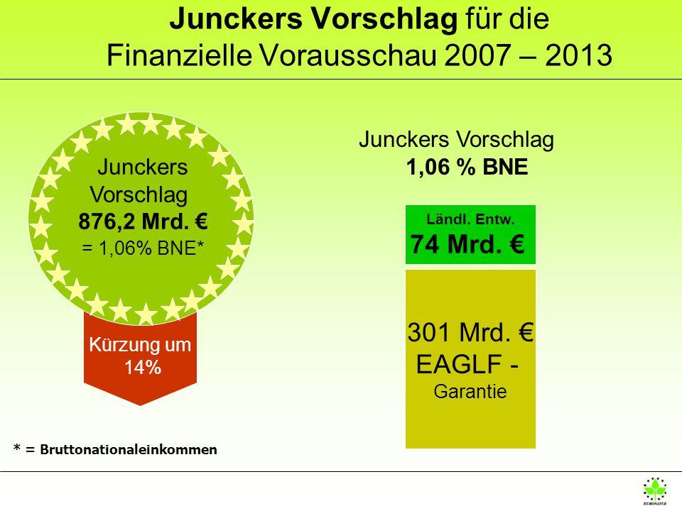 Junckers Vorschlag für die Finanzielle Vorausschau 2007 – 2013 Junckers Vorschlag 1,06 % BNE 301 Mrd. EAGLF - Garantie Ländl. Entw. 74 Mrd. Kürzung um