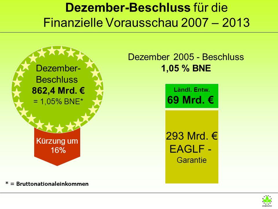Dezember-Beschluss für die Finanzielle Vorausschau 2007 – 2013 Dezember 2005 - Beschluss 1,05 % BNE 293 Mrd.