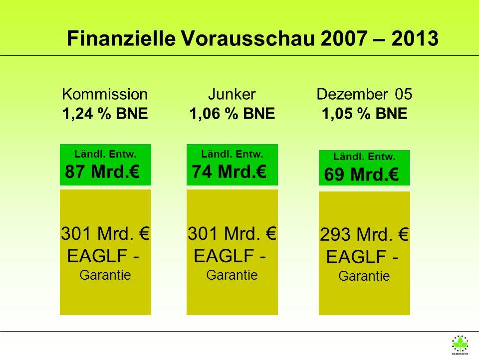 Kommission 1,24 % BNE 301 Mrd. EAGLF - Garantie Ländl. Entw. 87 Mrd. Finanzielle Vorausschau 2007 – 2013 Junker 1,06 % BNE 301 Mrd. EAGLF - Garantie L