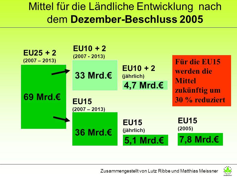 Mittel für die Ländliche Entwicklung nach dem Dezember-Beschluss 2005 69 Mrd. 36 Mrd. 33 Mrd. EU10 + 2 (2007 - 2013) EU15 (2007 – 2013) 5,1 Mrd. 4,7 M