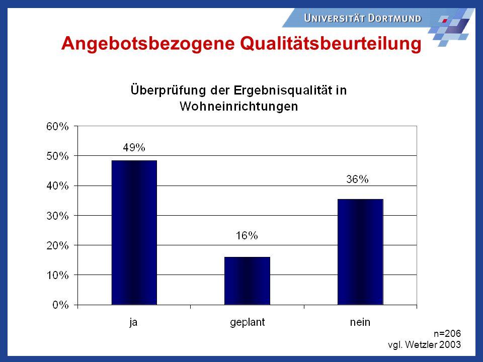 Angebotsbezogene Qualitätsbeurteilung n=206 vgl. Wetzler 2003